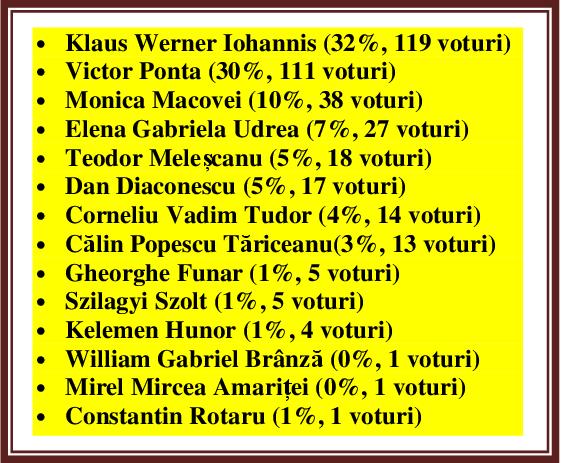 Cu cine ați vota la PREZIDENȚIALE, dacă duminică ar fi alegerile?